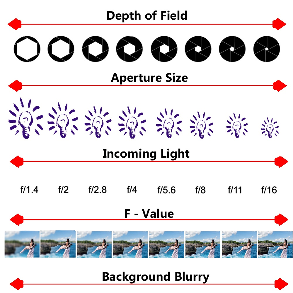 Everything About DSLR Camera Settings | Master Photography